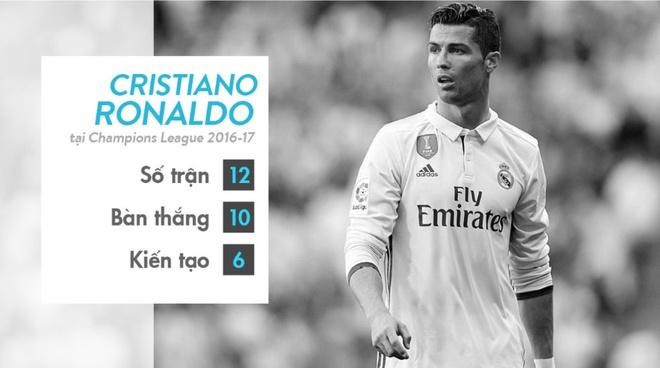 Ronaldo duoc khich le truoc chung ket Champions League hinh anh 8