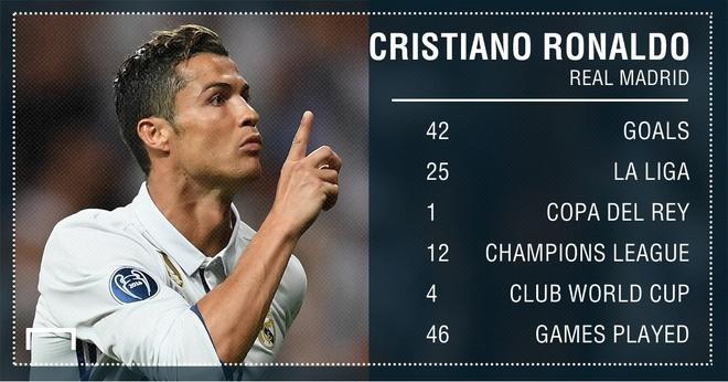 Ronaldo bi Messi bo xa ve thanh tich ghi ban mua giai vua qua hinh anh