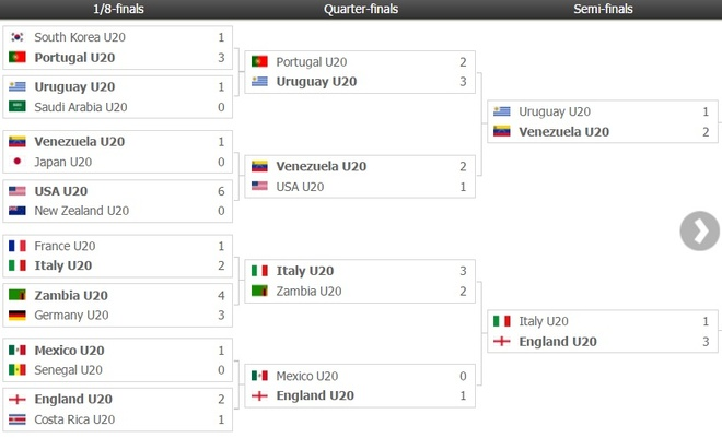Sao tre Premier League lap cong, Anh dang quang U20 World Cup hinh anh 7
