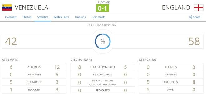 Sao tre Premier League lap cong, Anh dang quang U20 World Cup hinh anh 15