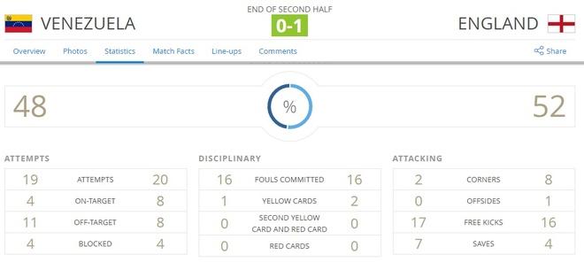 Sao tre Premier League lap cong, Anh dang quang U20 World Cup hinh anh 18