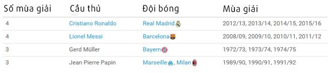 Cristiano Ronaldo dung truoc co hoi vuot mat Messi hinh anh 2