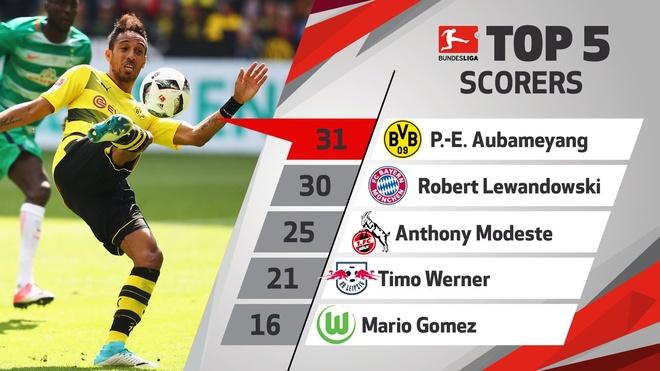 Vua pha luoi Bundesliga anh 2
