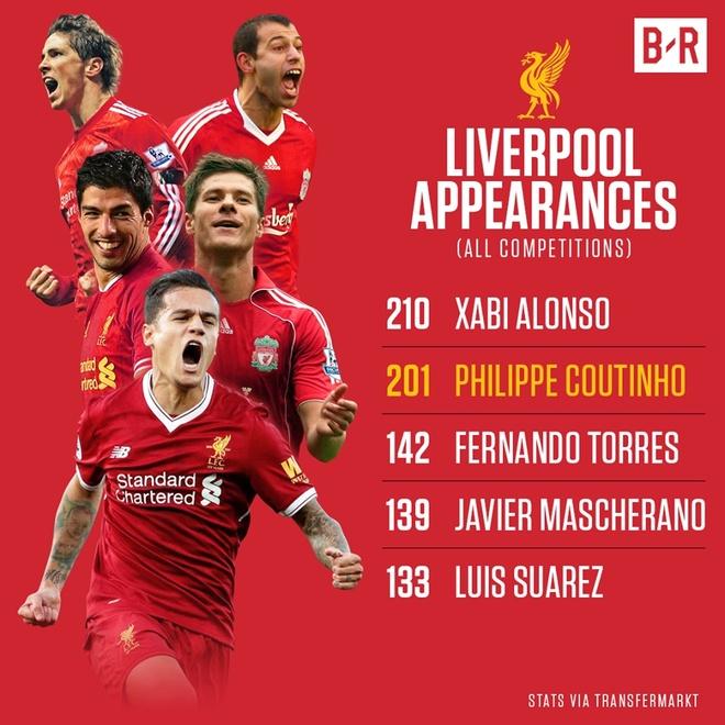 Ban Coutinho, Liverpool dinh bao gio moi vo dich Premier League? hinh anh 2