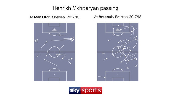Co so nao de Mkhitaryan lot xac tai Arsenal? hinh anh 4