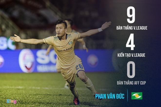 Màn trình diễn của Phan Văn Đức tại V.League 2018. Đồ họa:Minh Phúc.