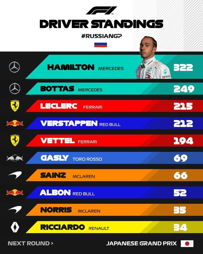 Lewis Hamilton ve nhat tai Russian Grand Prix hinh anh 2