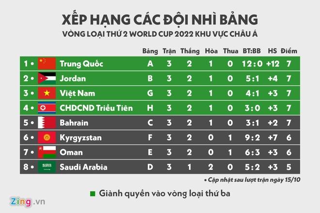 Viet Nam co vi tri tot o nhom doi nhi bang tai Vong loai World Cup hinh anh 2