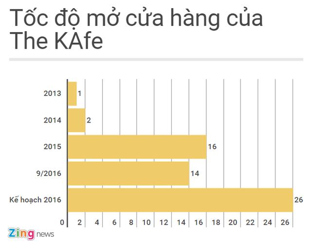 Dao Chi Anh ban The KAfe cho doi tac ngoai? hinh anh 2