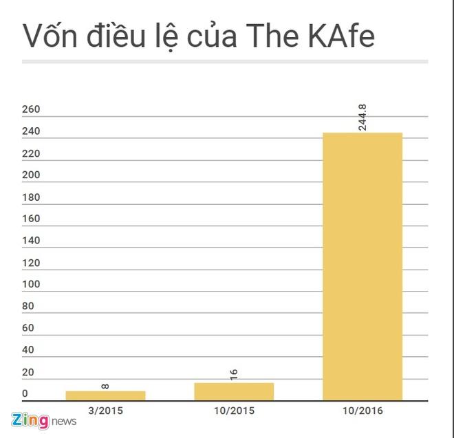 Dao Chi Anh ban The KAfe cho doi tac ngoai? hinh anh 3