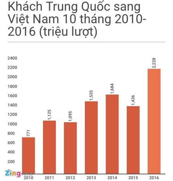 khach Trung Quoc sang Viet Nam anh 2
