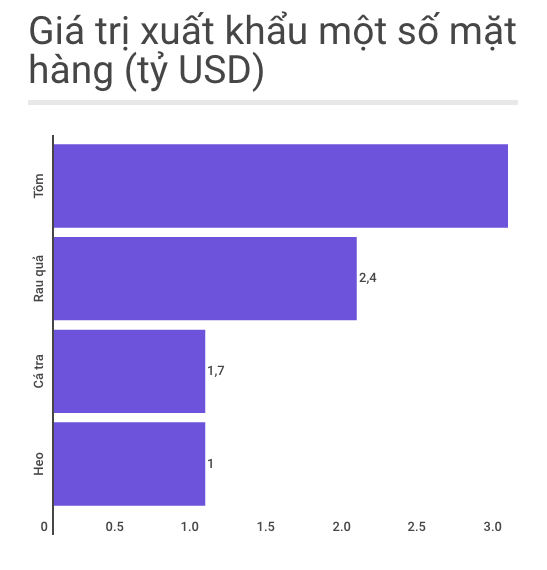 tang truong nong nghiep 1, 2% anh 1