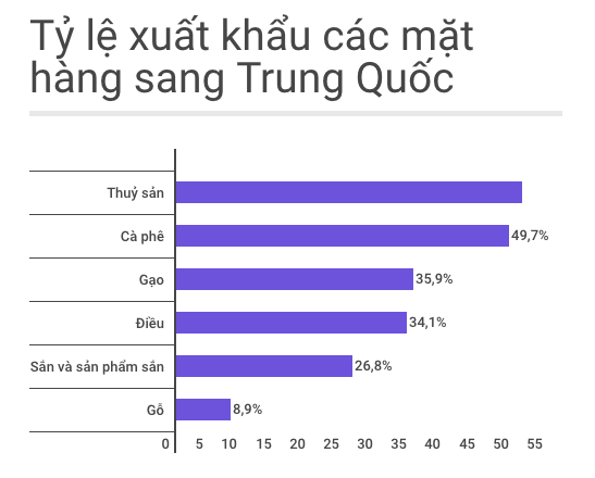 Nhung mat hang Viet lao dao vi thuong lai Trung Quoc hinh anh 1