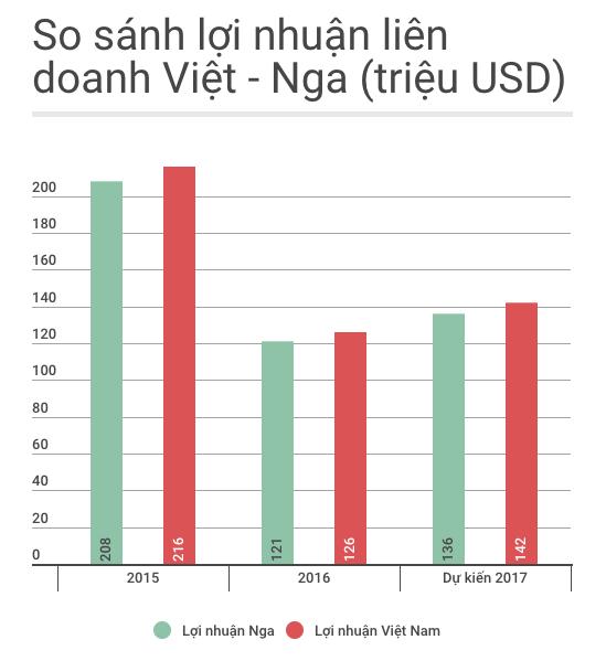 Nga lai 2.600 ty dong tu khai thac dau tho Viet Nam hinh anh 1