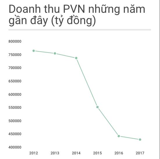 PVN hut thu 100.000 ty dong anh 1