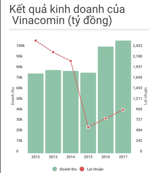 8.000 lao dong Vinacomin bi cat giam anh 1