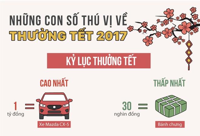 Nhung dieu bat ngo ve thuong Tet Nguyen dan 2017 hinh anh