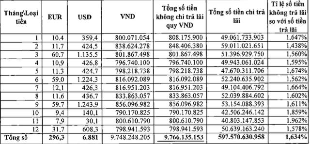Vietcombank khong tra lai cho khach hang anh 1