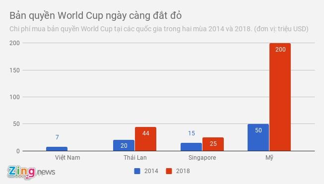Nhung doi tac ban ban quyen World Cup cho Viet Nam qua cac nam hinh anh 2