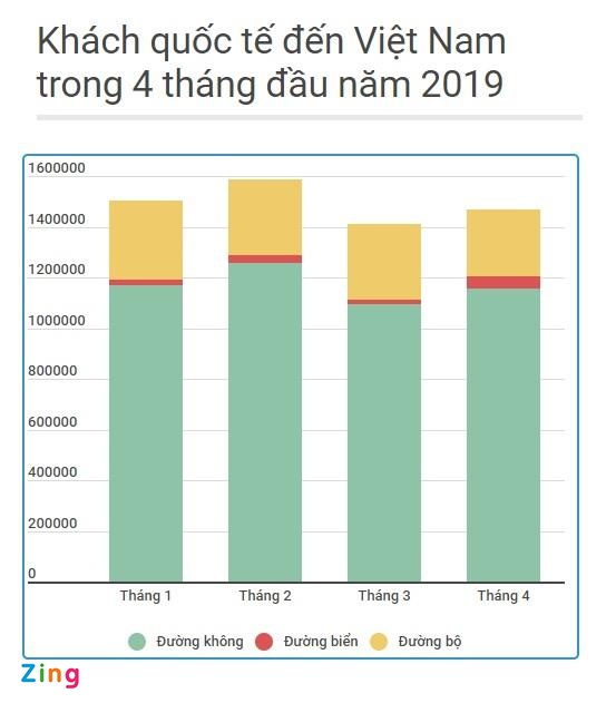 Gan 6 trieu luot khach quoc te den Viet Nam trong 4 thang dau nam 2019 hinh anh 1