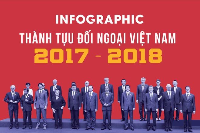 Viet Nam va nhung dau an doi ngoai noi bat 2017-2018 hinh anh