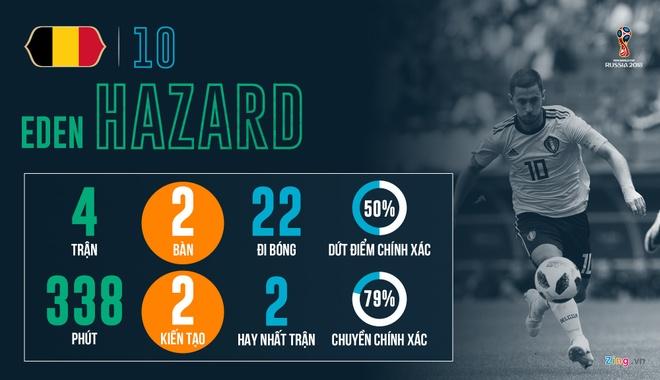 Nha bao Vu Cong Lap: The he Hazard nen vao chung ket World Cup hinh anh 1