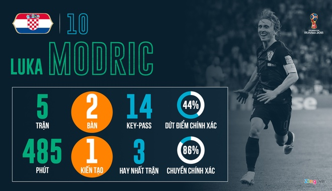 Cuoc dua Qua bong Vang World Cup: So phan goi ten Luka Modric? hinh anh 2