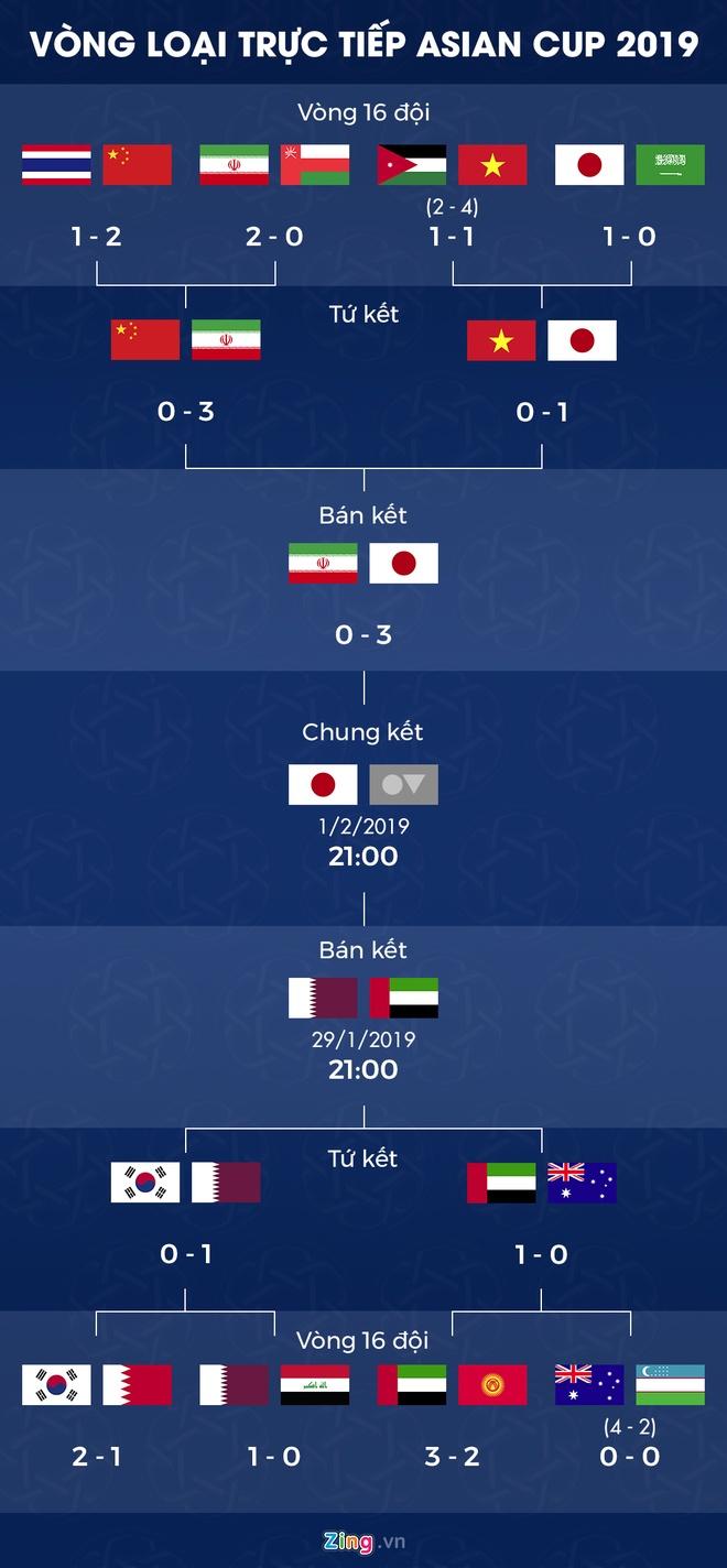 Lich thi dau ban ket Asian Cup 2019: Nhat Ban cho doi thu o chung ket hinh anh 2