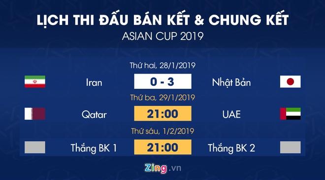Lich thi dau ban ket Asian Cup 2019: Nhat Ban cho doi thu o chung ket hinh anh 1