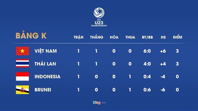 Lich thi dau vong loai U23 chau A: Viet Nam gap Indonesia hinh anh 2