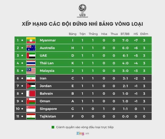 Lich thi dau vong loai U23 chau A: Viet Nam gap Indonesia hinh anh 3