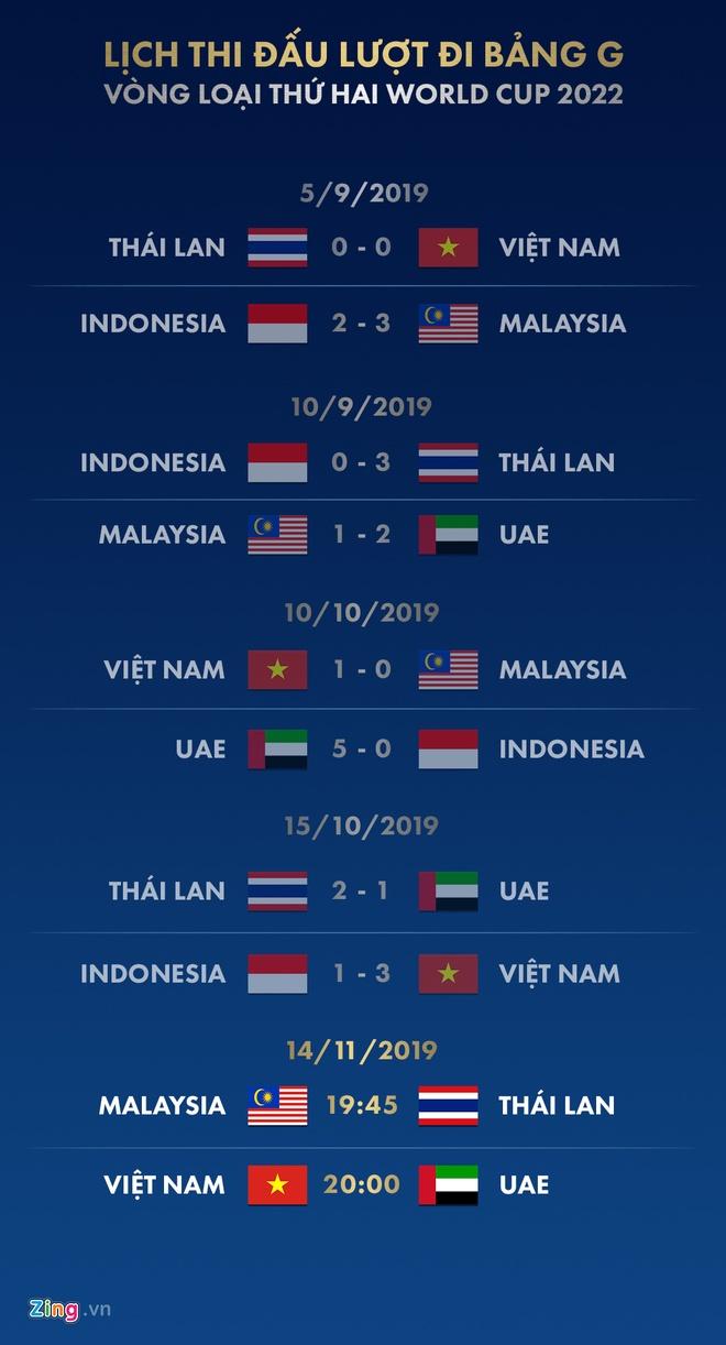 Lịch Thi đấu Vong Loại World Cup 2022 Việt Nam đối đầu Uae Thể Thao
