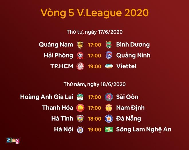 V League 2020 Kết Quả Vong 4 V League 2020 Clb Sai Gon Bất Ngờ Dẫn đầu Thể Thao