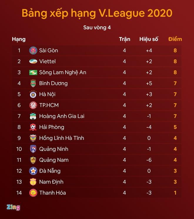 V League 2020 Lịch Thi đấu Bong đa Clb Tp Hcm Gặp Viettel Thể Thao