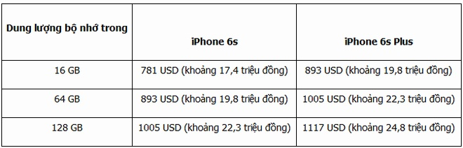 iPhone 6S, 6S Plus chinh thuc lo gia ban hinh anh 2