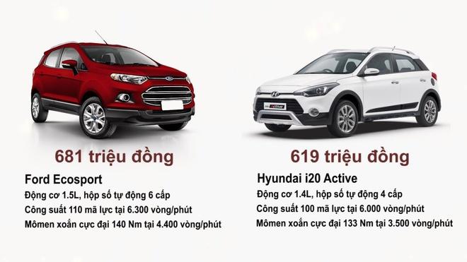 So sanh Hyundai i20 Active va Ford Ecosport hinh anh
