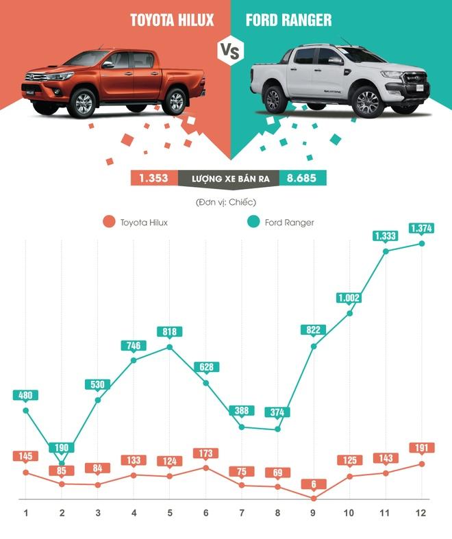 Toyota bi canh tranh manh trong nam 2015 o Viet Nam hinh anh 3