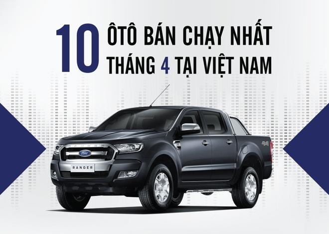 10 oto ban chay nhat thang 4 o Viet Nam hinh anh
