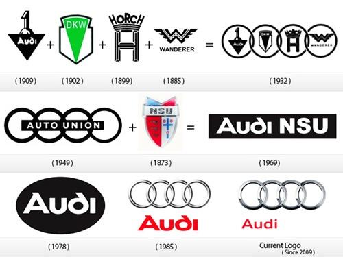 Logo 4 vong tron Audi co y nghia gi? hinh anh 2