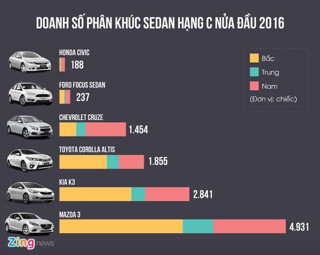 Mazda 3 thong tri phan khuc sedan hang C tai Viet Nam hinh anh 1