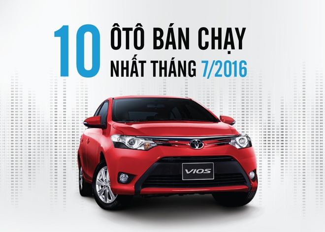 Toyota Vios lap ky luc voi gan 2.000 xe ban ra trong thang 7 hinh anh