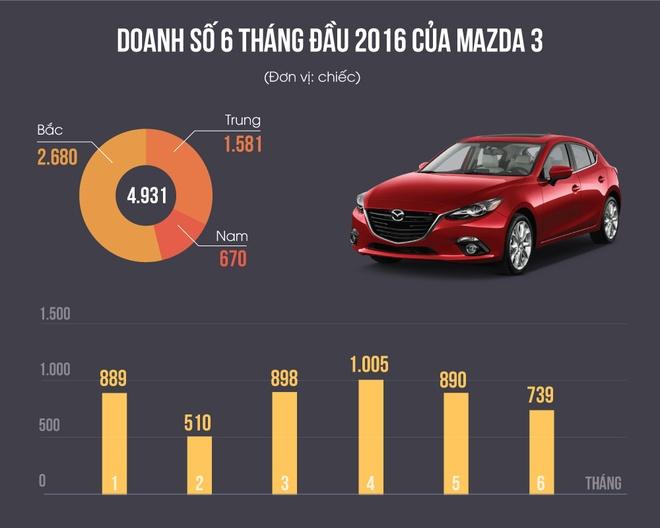Vi sao Mazda 3 dinh loi van ban chay o Viet Nam hinh anh