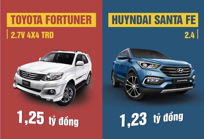 Toyota Fortuner so gang Hyundai Santa Fe o Viet Nam hinh anh