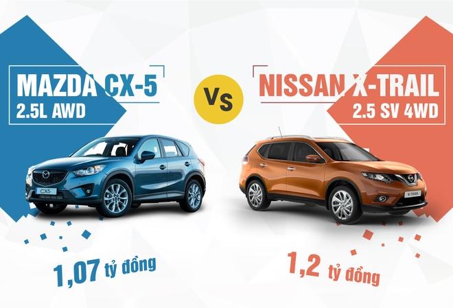 Nissan X-Trail 2016 so gang Mazda CX-5 o Viet Nam hinh anh