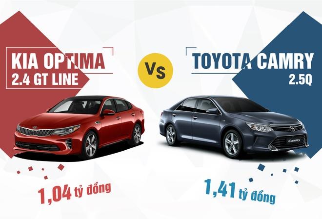 Kia Optima ban cao cap doi dau Toyota Camry 2.5Q o VN hinh anh