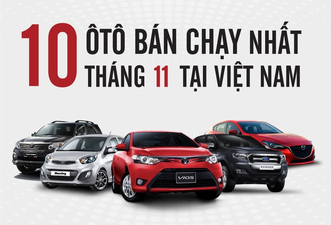 Toyota Vios dan dau top 10 voi gan 2.500 xe ban ra thang 11 hinh anh