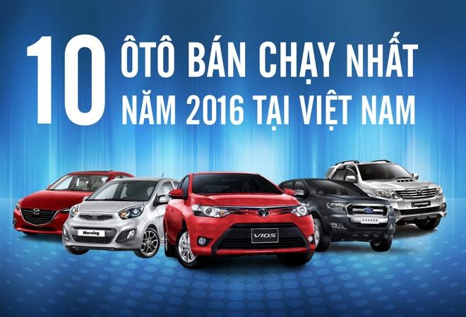 Vios, Morning, Ranger ban chay nhat Viet Nam 2016 hinh anh