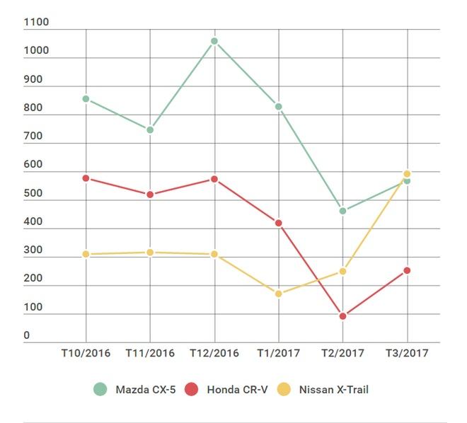 Giam gia sau, Nissan X-Trail lan dau vuot Mazda CX-5 va Honda CR-V hinh anh 1