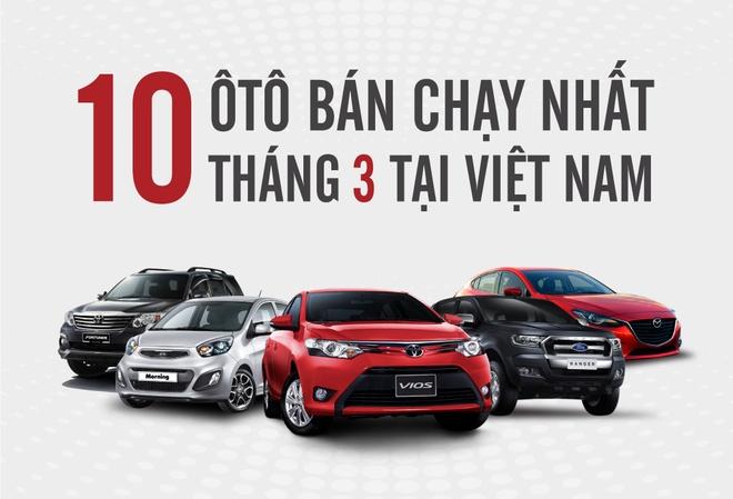 Toyota Vios duy tri mach dan dau top 10 oto ban chay nhat thang 3 hinh anh