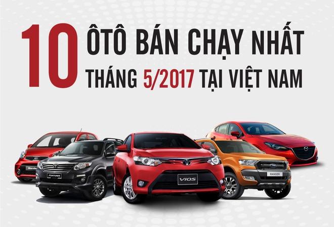 Toyota Vios ban chay nhat thang 5 voi doanh so hon 1.700 xe hinh anh